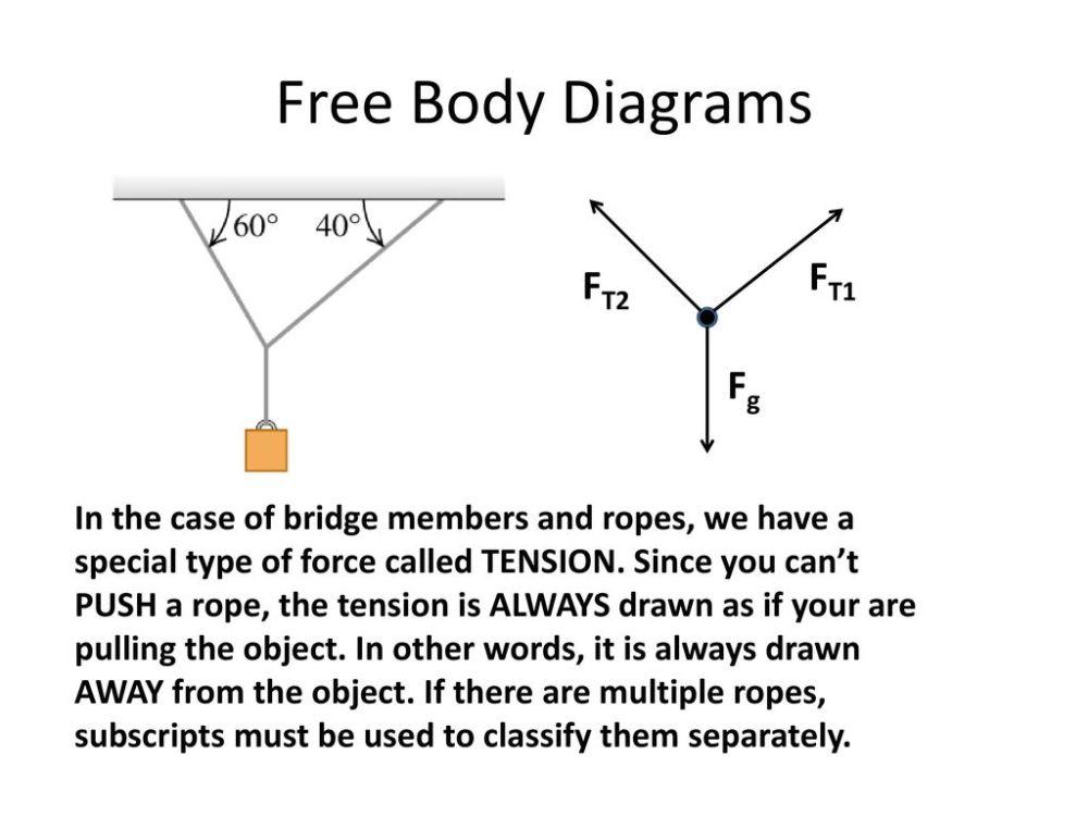 medium resolution of free body diagrams ft1 ft2 fg