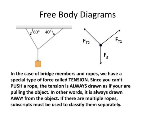small resolution of free body diagrams ft1 ft2 fg