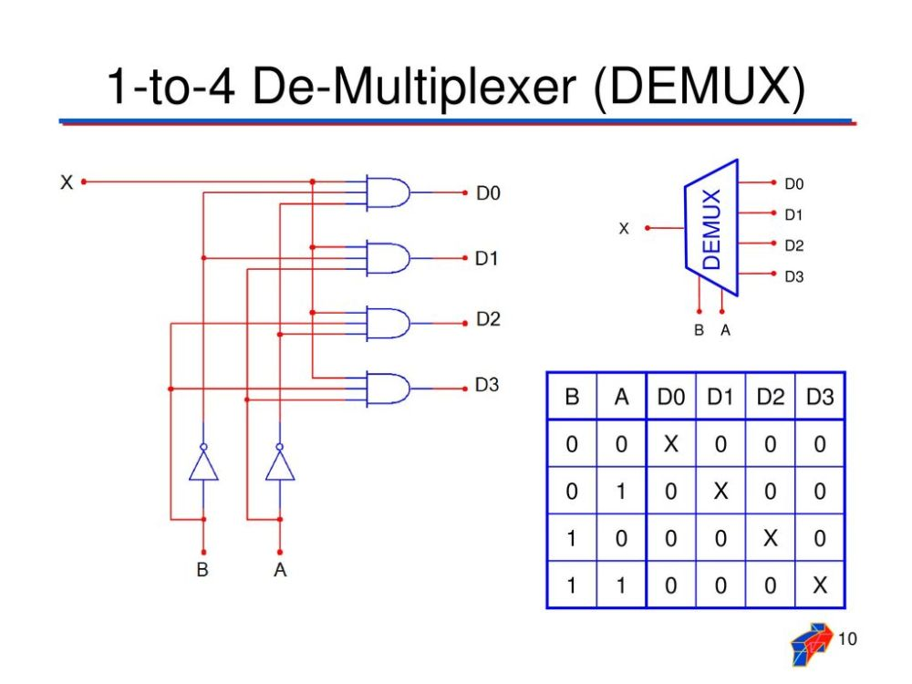 medium resolution of 10 1 to 4 de multiplexer