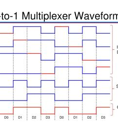 6 4 to 1 multiplexer waveforms [ 1024 x 768 Pixel ]