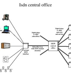 6 isdn central office [ 1024 x 768 Pixel ]