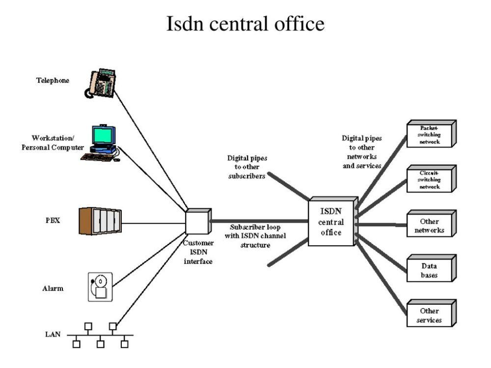 medium resolution of 6 isdn central office