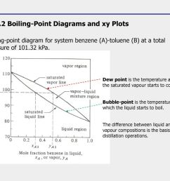 4 1 2 boiling point diagrams and xy plots [ 1024 x 768 Pixel ]