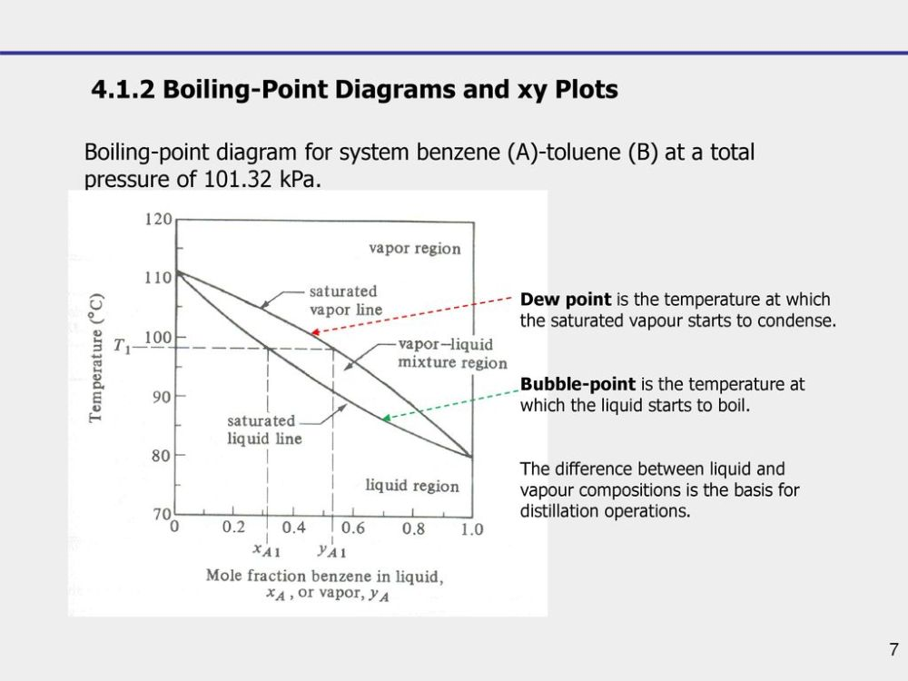 medium resolution of 4 1 2 boiling point diagrams and xy plots
