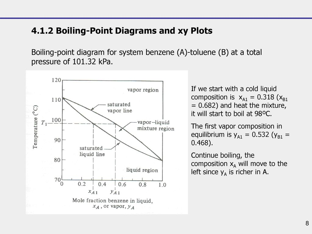 hight resolution of 4 1 2 boiling point diagrams and xy plots