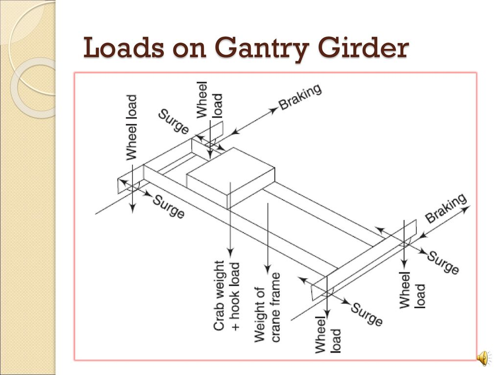 hight resolution of 6 loads on gantry girder