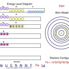 Bohr Diagram Of Iron Ford Focus Wiring 2016 H  1s1 He 1s2 Li 2s1 Be 2s2 C 2p2
