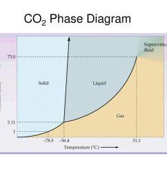 11 co2 phase diagram [ 1024 x 768 Pixel ]