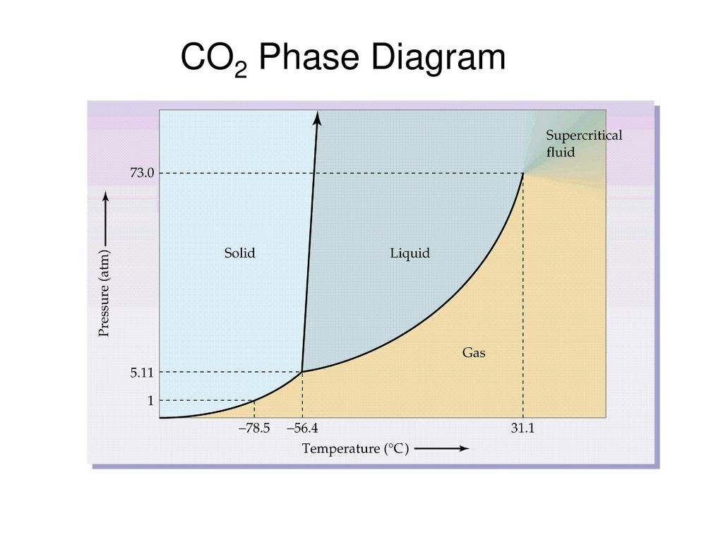hight resolution of 11 co2 phase diagram