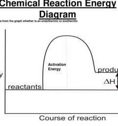 chemical reaction energy diagram a [ 1024 x 768 Pixel ]