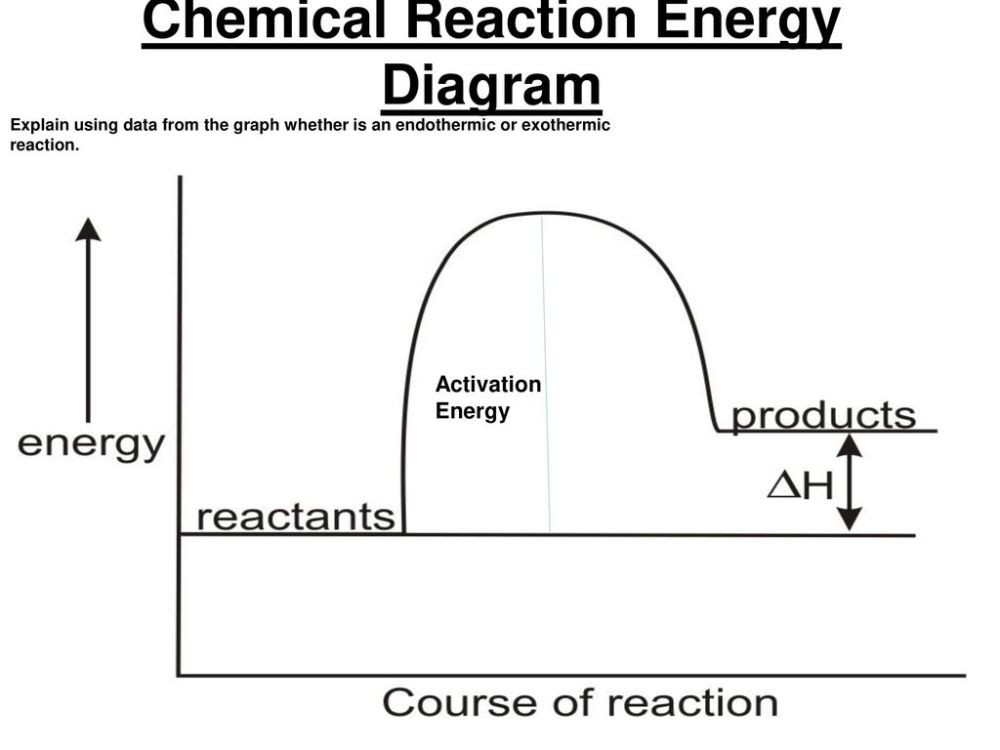 medium resolution of chemical reaction energy diagram a