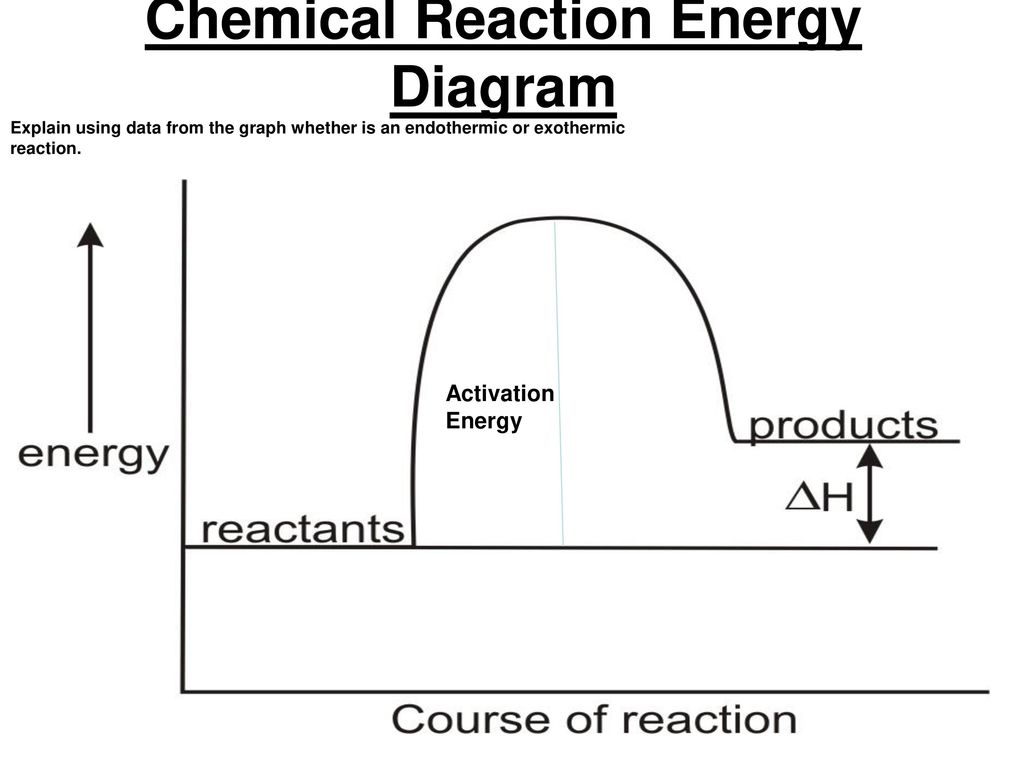 hight resolution of chemical reaction energy diagram a