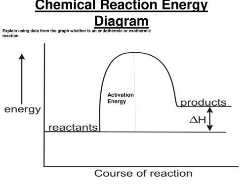 small resolution of chemical reaction energy diagram a