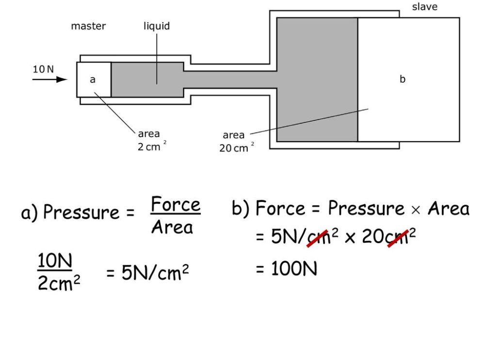 medium resolution of 17 force area b force pressure area a pressure 5n cm2 x 20cm2 10n 2cm2 100n 5n cm2