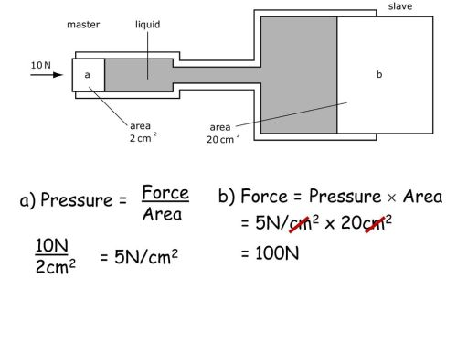 small resolution of 17 force area b force pressure area a pressure 5n cm2 x 20cm2 10n 2cm2 100n 5n cm2