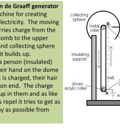2 the van de graaff generator is a machine for creating static electricity the moving belt carries charge from the lower comb to the upper comb and  [ 1024 x 768 Pixel ]
