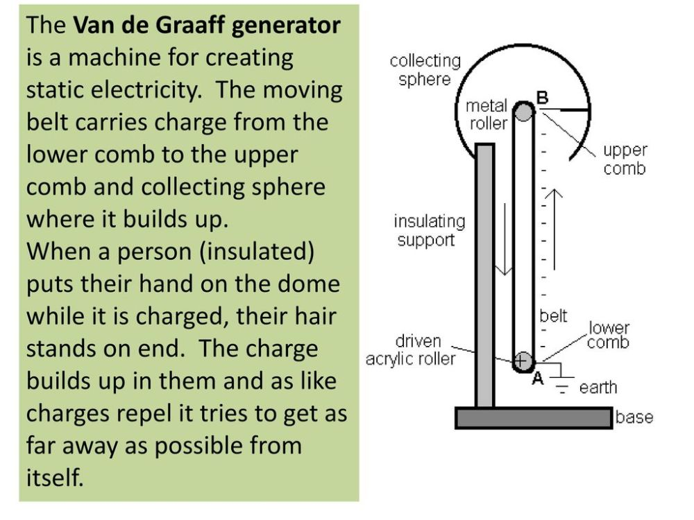 medium resolution of 2 the van de graaff generator is a machine for creating static electricity the moving belt carries charge from the lower comb to the upper comb and