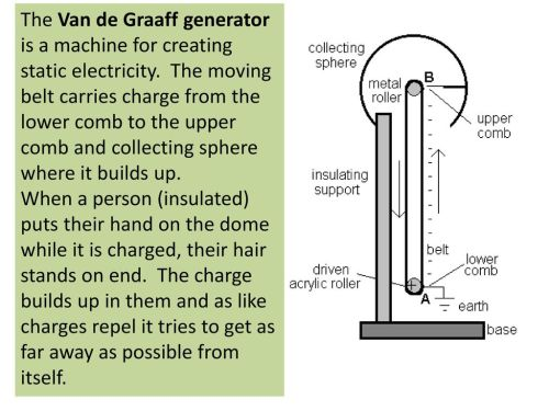 small resolution of 2 the van de graaff generator is a machine for creating static electricity the moving belt carries charge from the lower comb to the upper comb and