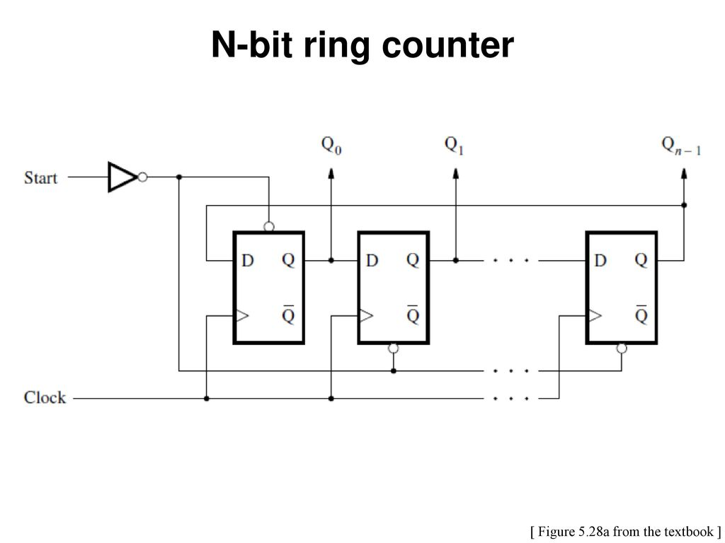 hight resolution of 76 n bit ring counter figure 5 28a from the textbook