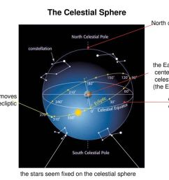 the celestial sphere north celestial pole [ 1024 x 768 Pixel ]