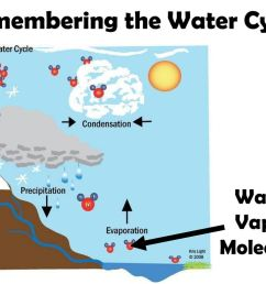 remembering the water cycle [ 1024 x 768 Pixel ]