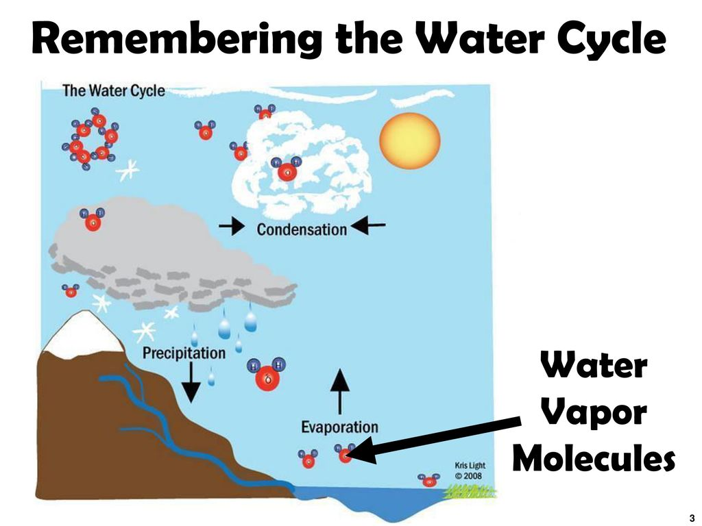 hight resolution of remembering the water cycle