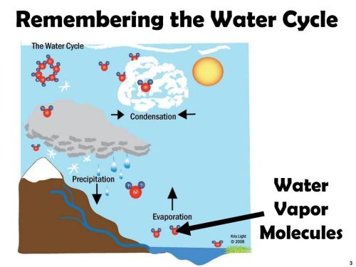 small resolution of remembering the water cycle