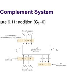 21 2 s complement system figure 6 11 addition c0 0  [ 1024 x 768 Pixel ]