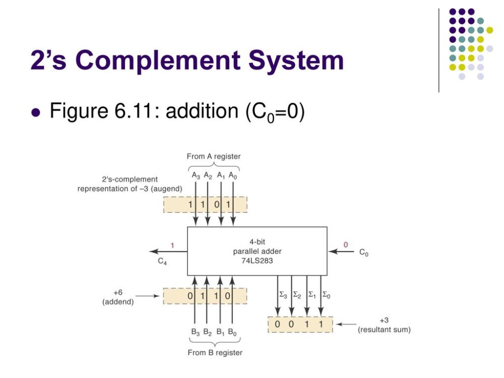 medium resolution of 21 2 s complement system figure 6 11 addition c0 0