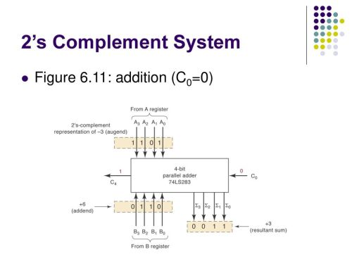 small resolution of 21 2 s complement system figure 6 11 addition c0 0