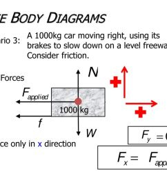 free body diagrams a 1000kg car moving right using its brakes to slow down on [ 1024 x 768 Pixel ]