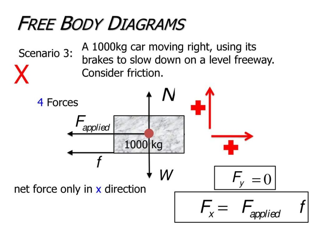 medium resolution of free body diagrams a 1000kg car moving right using its brakes to slow down on