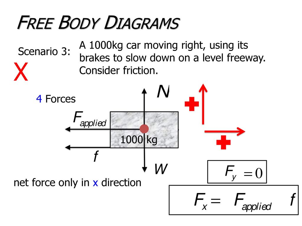 hight resolution of free body diagrams a 1000kg car moving right using its brakes to slow down on