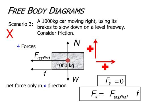 small resolution of free body diagrams a 1000kg car moving right using its brakes to slow down on