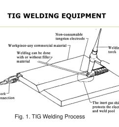 tig welding parts diagram wiring diagram tig welding handpiece diagram [ 1024 x 768 Pixel ]