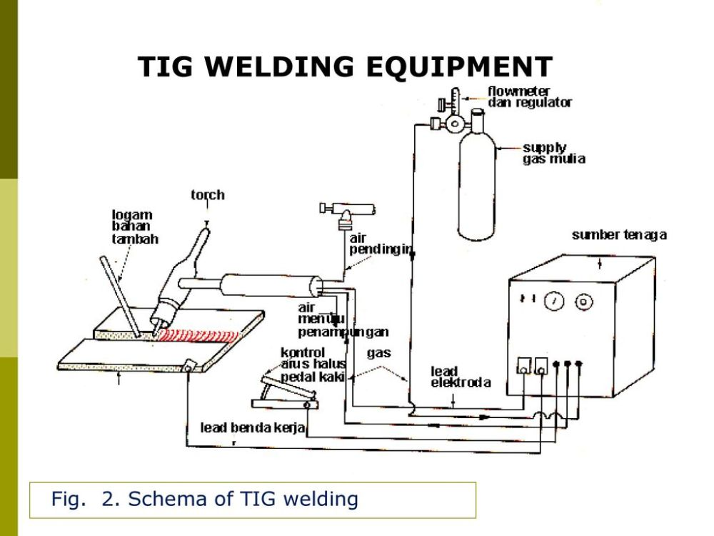 medium resolution of 7 tig