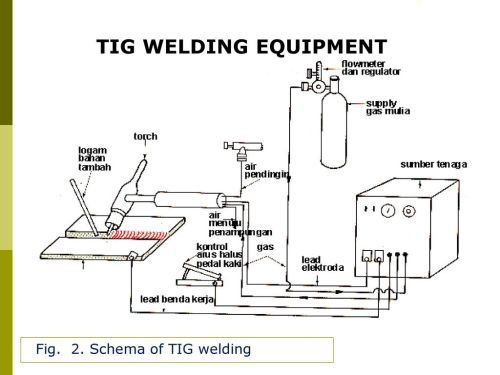 small resolution of 7 tig