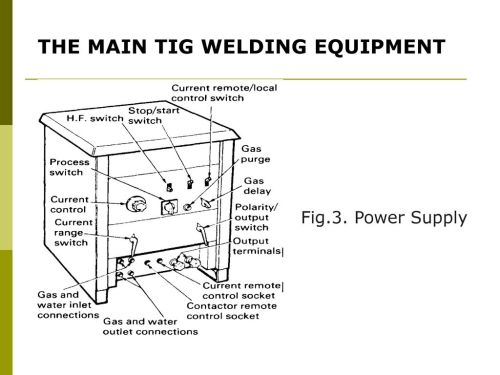 small resolution of tig welding equipment diagram