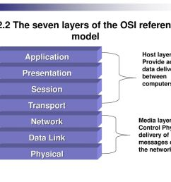 2 2 2 the seven layers of the osi reference model [ 1024 x 768 Pixel ]