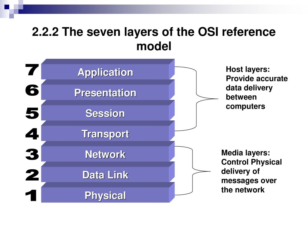 hight resolution of 2 2 2 the seven layers of the osi reference model