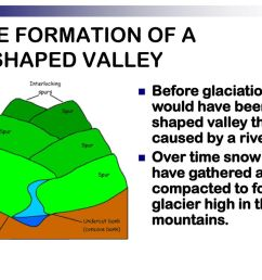 before glaciation there would have been a v shaped valley that was caused by a river over time snow would have gathered and compacted to form a glacier  [ 1024 x 768 Pixel ]