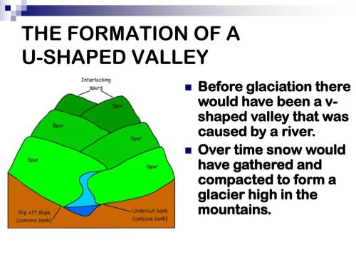 small resolution of before glaciation there would have been a v shaped valley that was caused by a river over time snow would have gathered and compacted to form a glacier