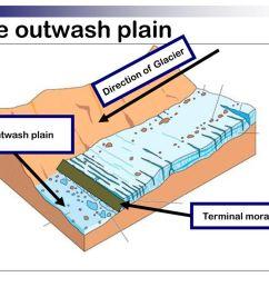 the outwash plain direction of glacier the outwash plain [ 1024 x 768 Pixel ]