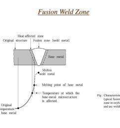 fusion welding diagram wiring diagram toolboxfusion welding diagram wiring diagram today fusion welding diagram [ 1024 x 768 Pixel ]