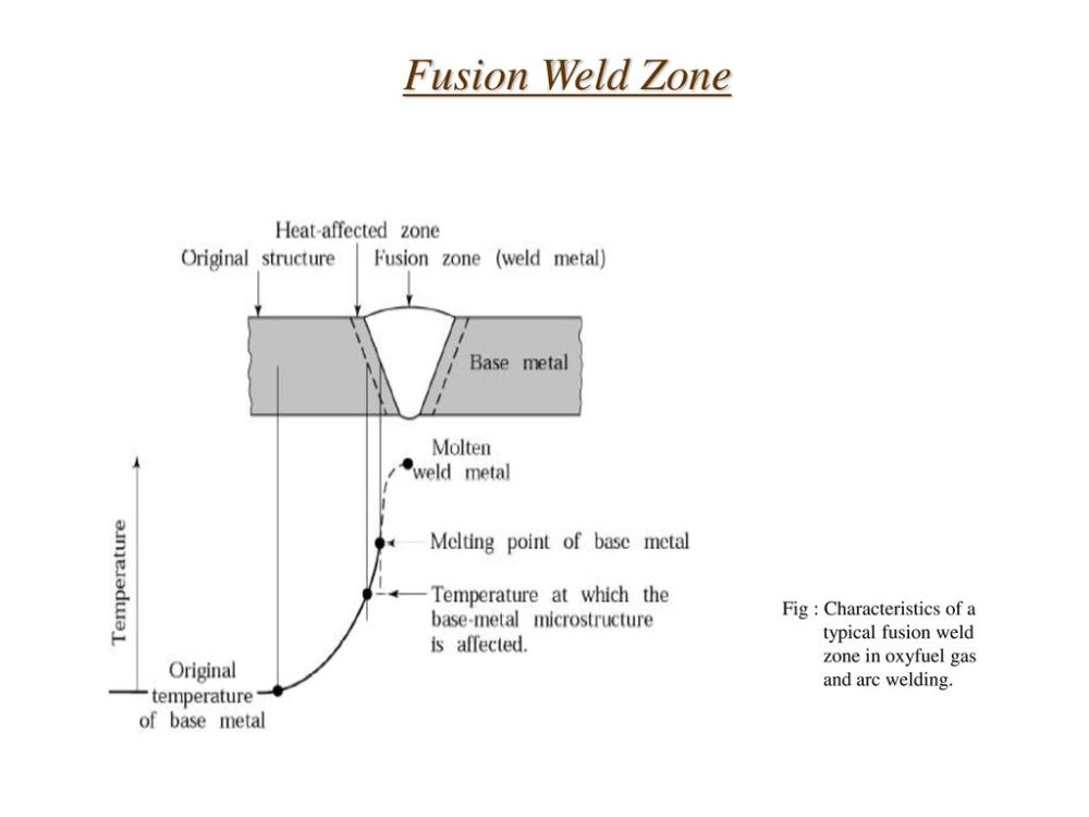 medium resolution of fusion welding diagram wiring diagram forward fusion for plastic pipes welding fusion welding diagram wiring diagram