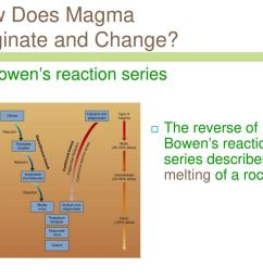 20 how does magma originate and change bowen s reaction  [ 1024 x 768 Pixel ]
