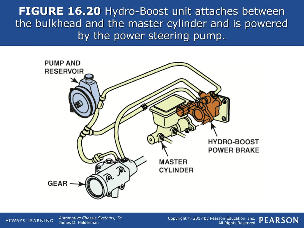 hight resolution of figure typical vacuum brake booster assembly ppt download figure 16 hydroboost system diagram figure 17 routing diagram of