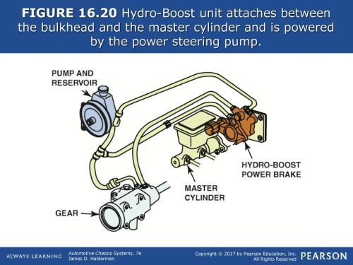 small resolution of figure typical vacuum brake booster assembly ppt download figure 16 hydroboost system diagram figure 17 routing diagram of