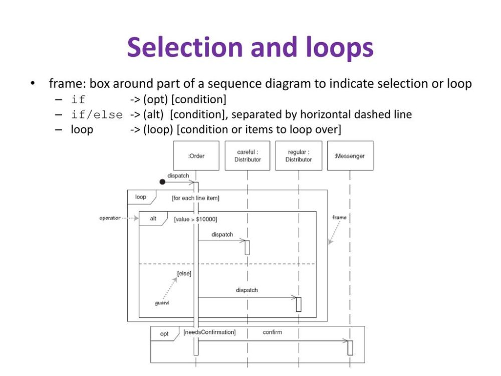 medium resolution of selection and loops frame box around part of a sequence diagram to indicate selection or