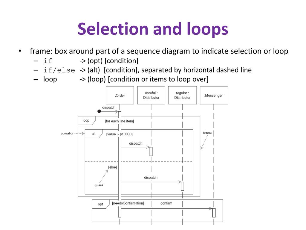 hight resolution of selection and loops frame box around part of a sequence diagram to indicate selection or